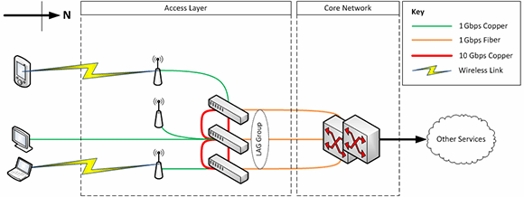 optimized network merges the distribution layer into the access layer.
