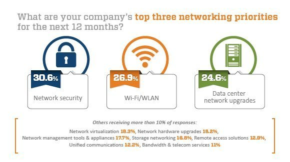 Top networking priorities chart
