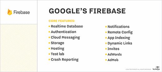 Google Firebase features