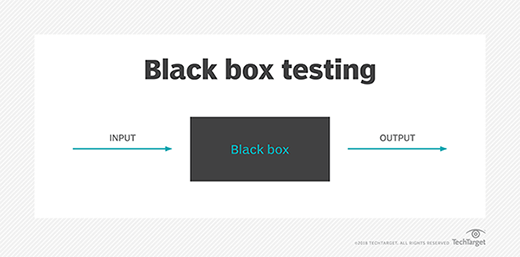 what is black box  black box testing