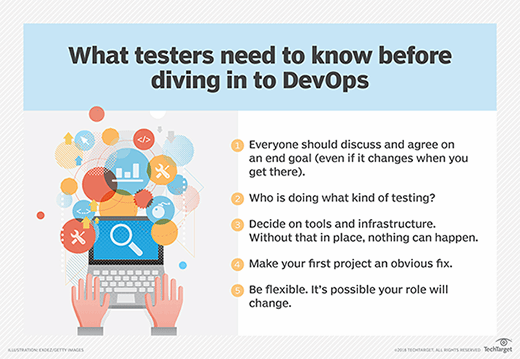 devops and testers