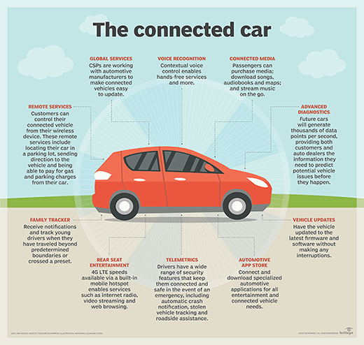 The connected car