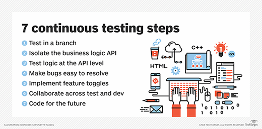 Seven continuous testing steps