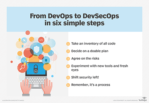 Steps to DevSecOps