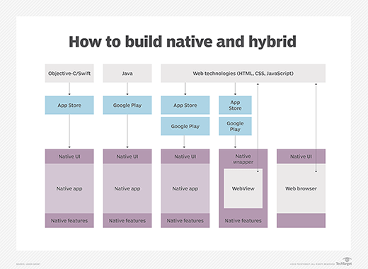 How to build native and hybrid