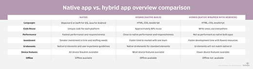 Native app vs.hybrid app