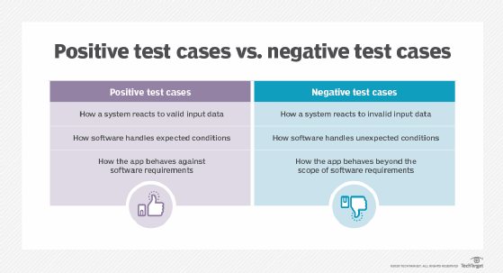 Efficient Test Case Design Techniques To Boost Coverage