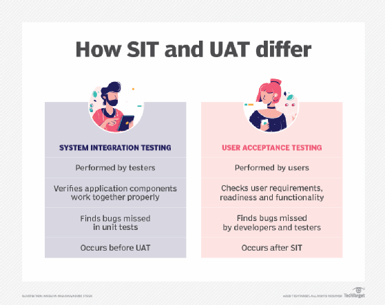 how sit and uat differ