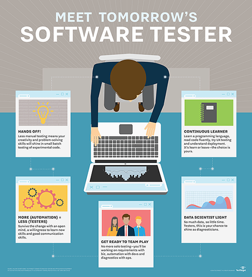 Software testers of the future