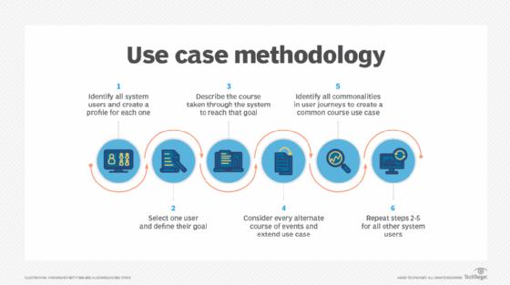 Use case methodology