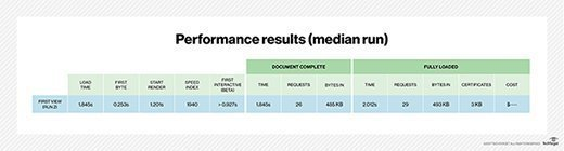 Median runtime performance results