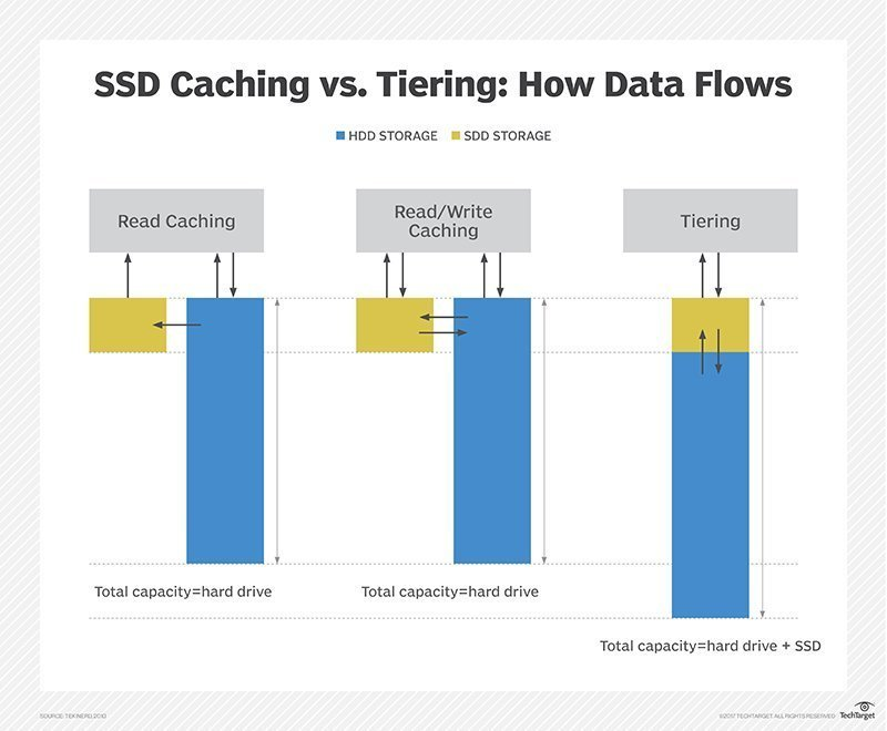 What is SSD caching? - Definition from WhatIs com