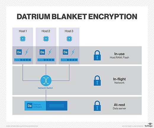 Datrium Blanket Encryption