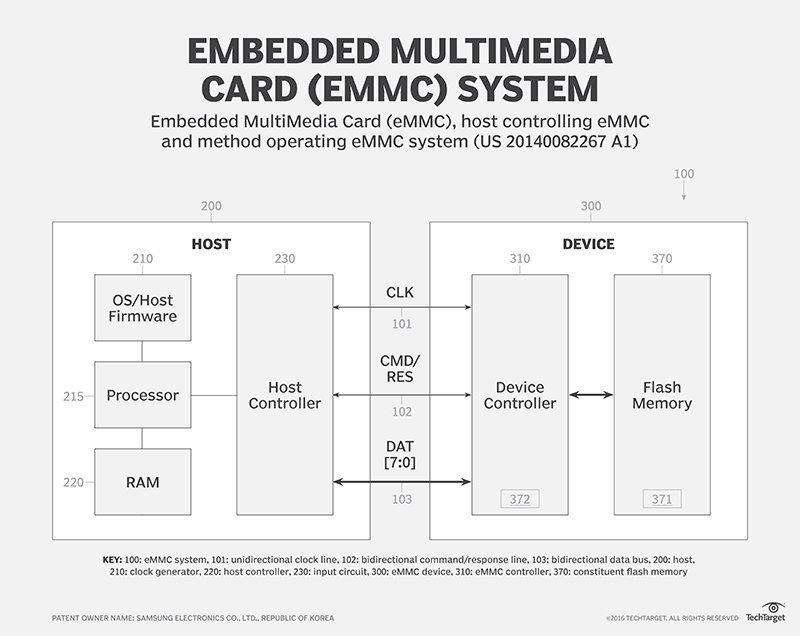 What is eMMC (embedded MultiMediaCard)? - Definition from WhatIs com