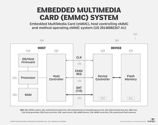 What is eMMC (embedded MultiMediaCard)? - Definition from