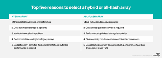 AFA vs. hybrid array