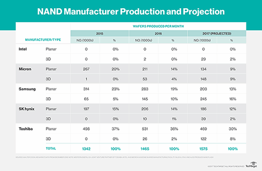 NAND Manufacturer Production and Projection