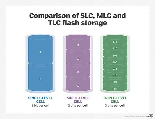Comparing SLC, MLC and TLC