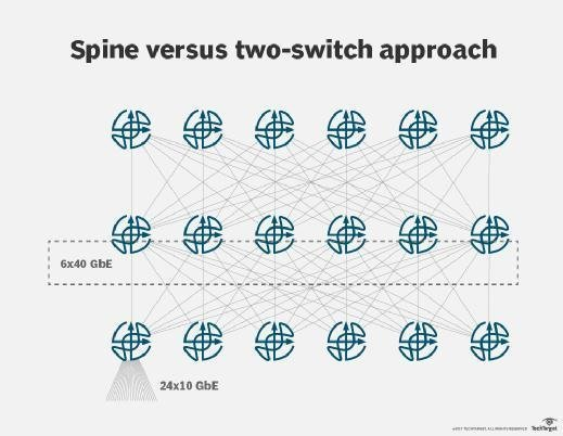 Leaf-spine approach requires many more ToR switches