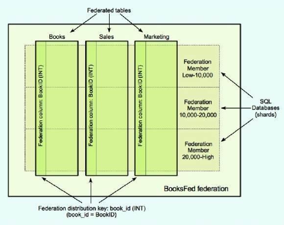 SQL Azure federations