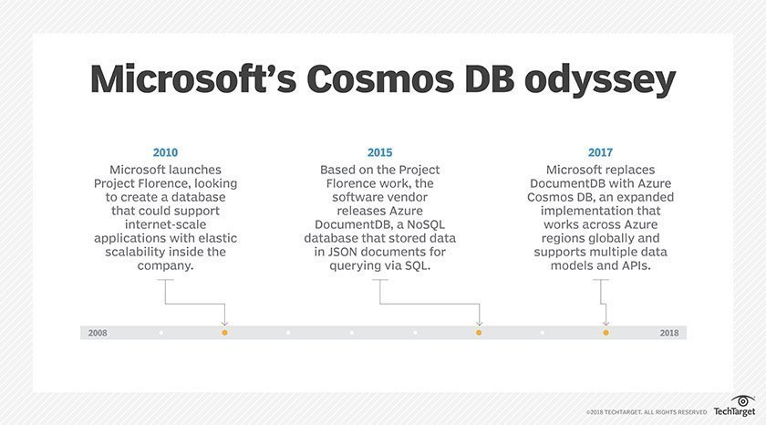 Microsoft Cosmos DB takes Azure databases to a higher level
