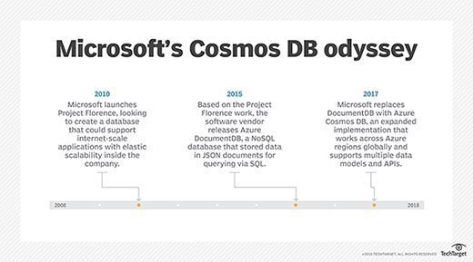 The highlights of Microsoft's Cosmos DB journey.