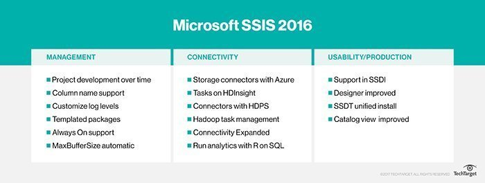 What is Microsoft SSIS (SQL Server Integration Services