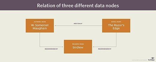 Three different data nodes