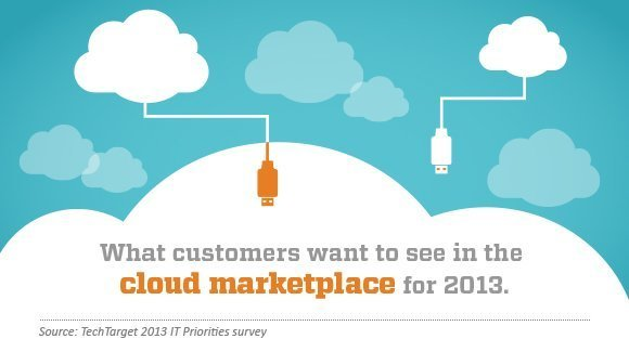 Cloud trends in 2013 include big IT budgets and spending