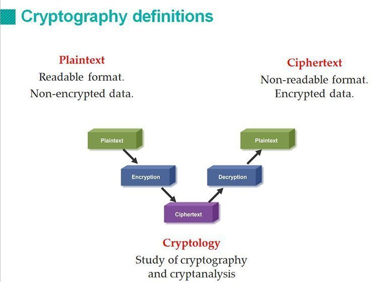 CISSP cryptography training: Components, protocols and