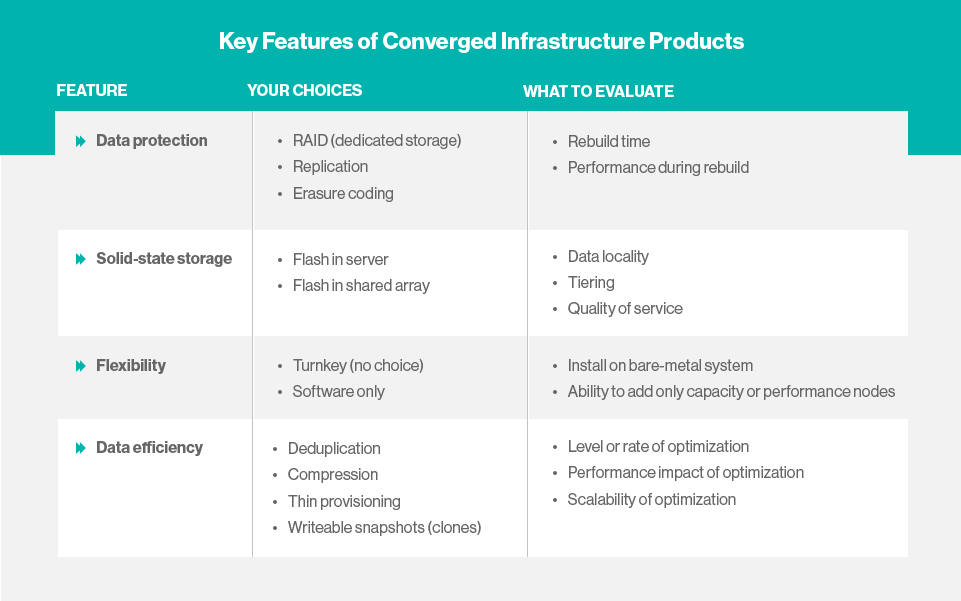 Key features of converged infrastructure products