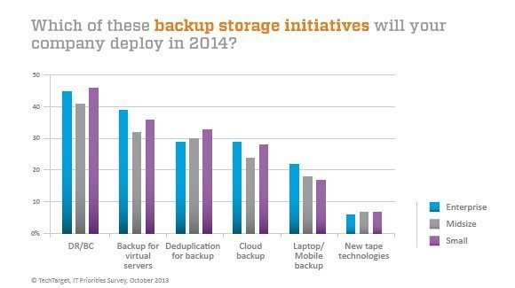 Deployed backup storage initiatives