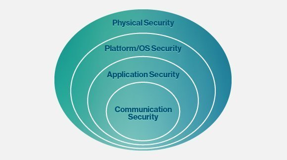 Figure 1: Security layers can stack like an onion.