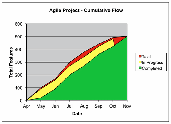 cumulative flow chart, agile project