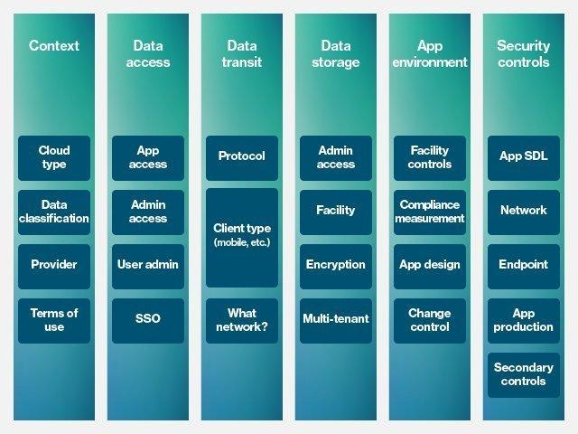 cloud assessment methodology