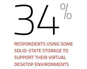 Solid-state use in virtual desktop environments