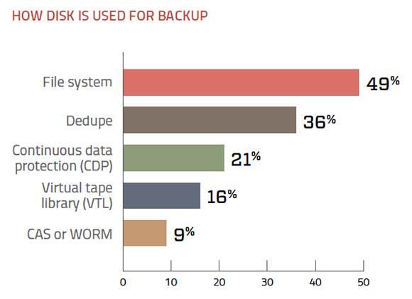 Disk-based backup tasks