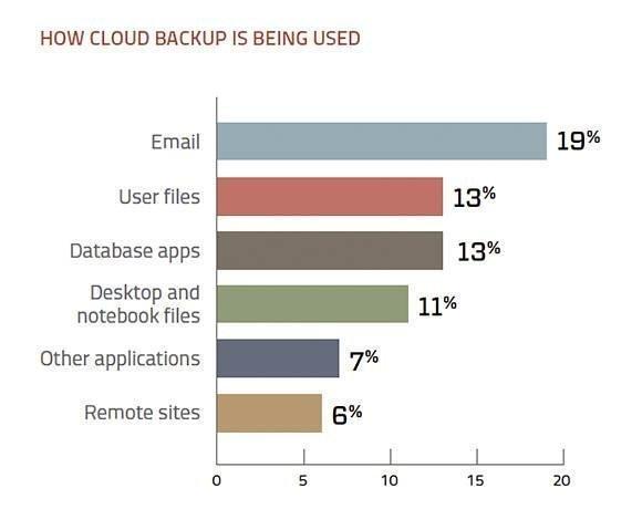 cloud backup implementations