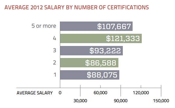 Storage certifications and salary