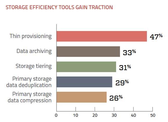Efficient data storage tool growth
