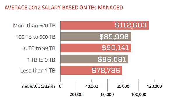 Storage salary and TB growth management