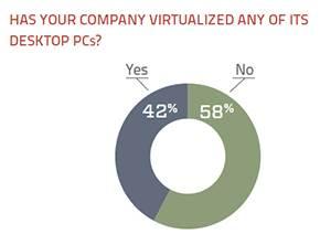 virtualization of desktop PCs