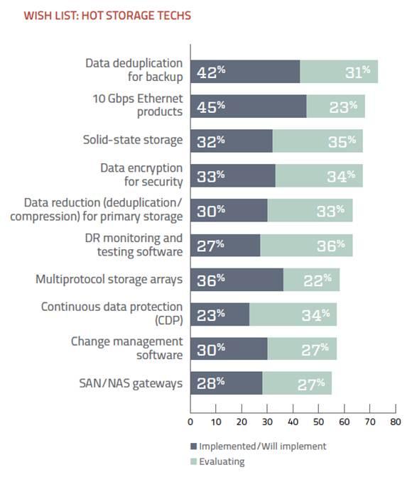 Popular data storage technologies