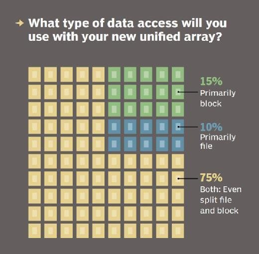 Chart: What type of data access will you use with your new unified array?