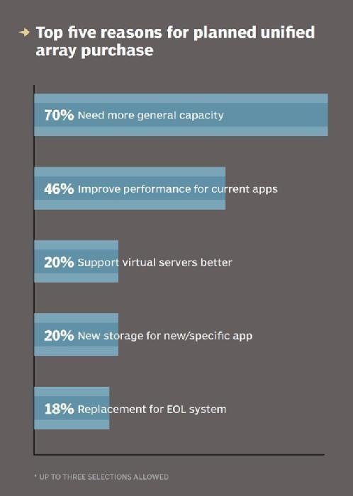 Top five reasons for planned unified array purchase
