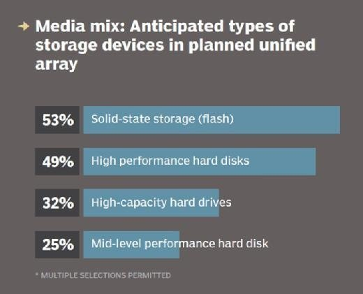 Media mix: Anticipated types of storage devices in planned unified array