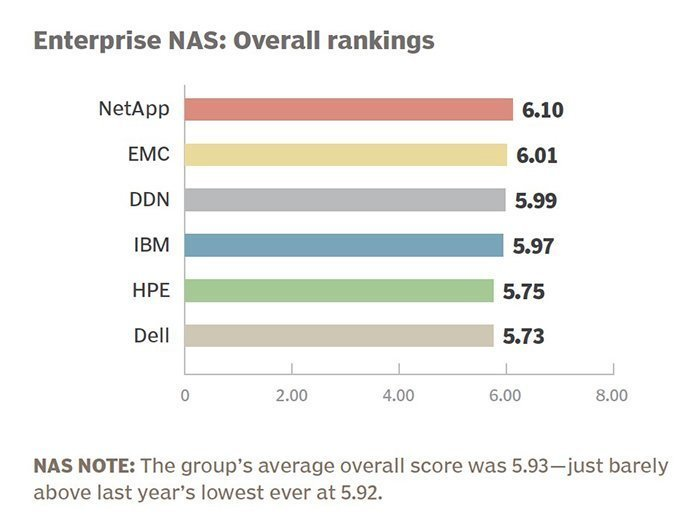 NetApp and Synology top NAS storage systems survey