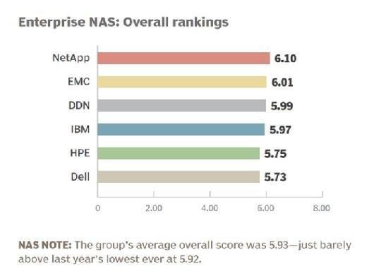 Enterprise NAS vendor 2015 overall rankings