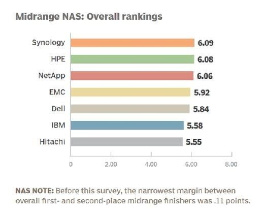 Midrange NAS vendor 2015 overall rankings