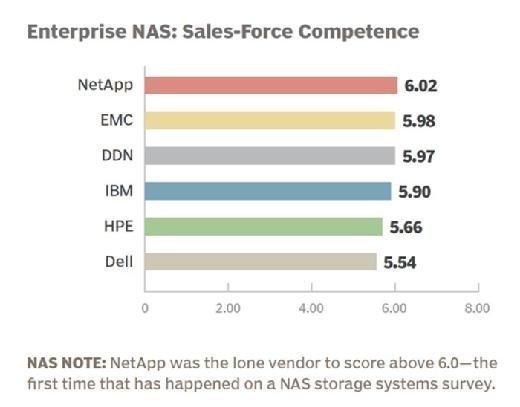Enterprise NAS vendor 2015 sales-force competence